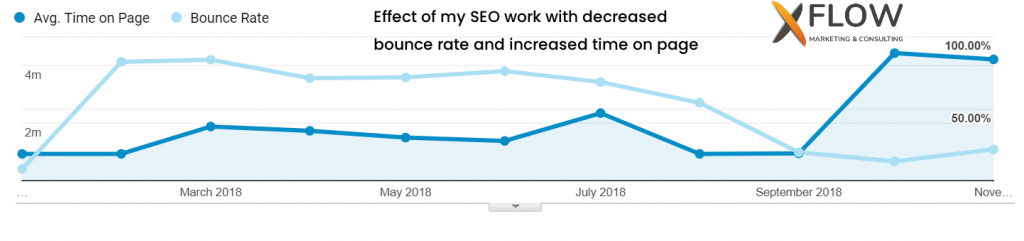 SEO-effect-on-bounce-rate-and-time-on-page