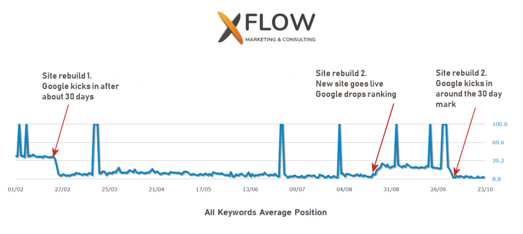 xflow-chart-of-seo-timing